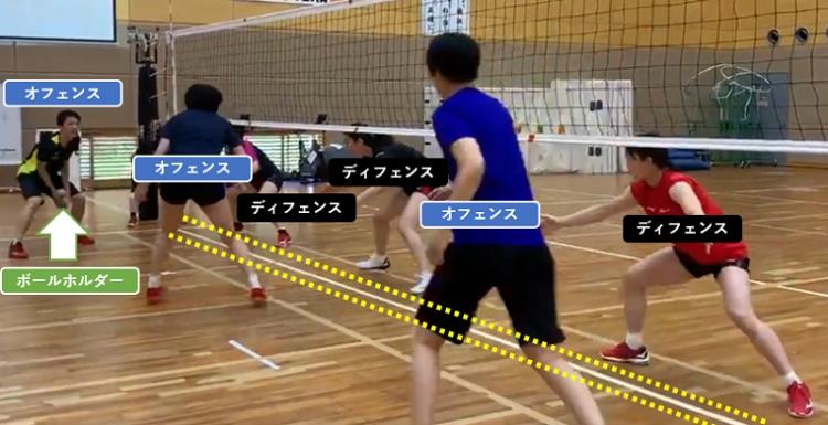 ※《ルール解説1》 ルールは簡単。ネット越しにオフェンス3人とディフェンス3人に分かれ、オフェンスはボールをパスしながら、ボールを持った人間が中央の白線(黄色点線)を踏めば得点となる。