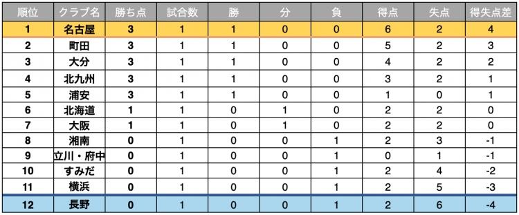 Fリーグ2020-2021 ディビジョン1順位表