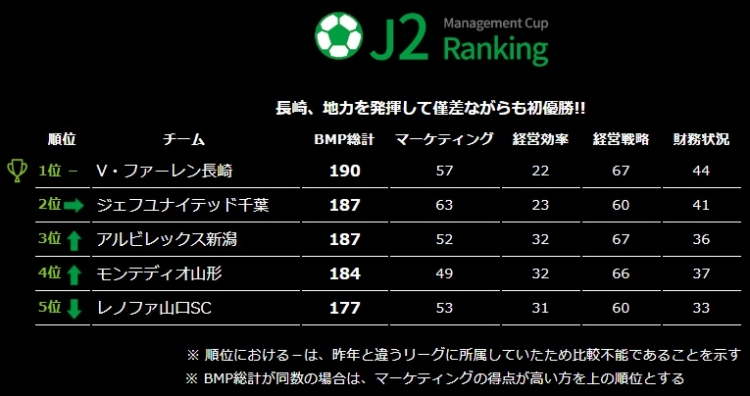 順位 カップ j リーグ