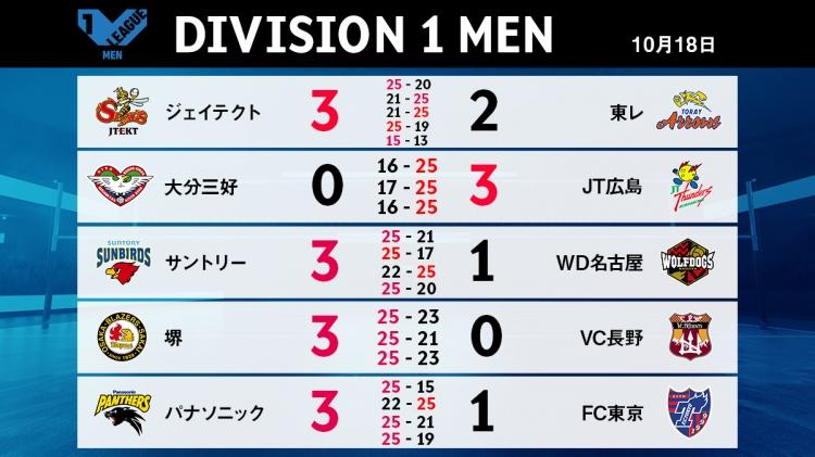 V1男子10/18の試合結果