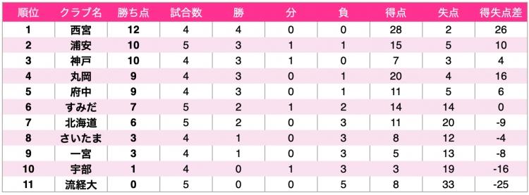 日本女子フットサルリーグ2020-2021 第5節終了時点順位表