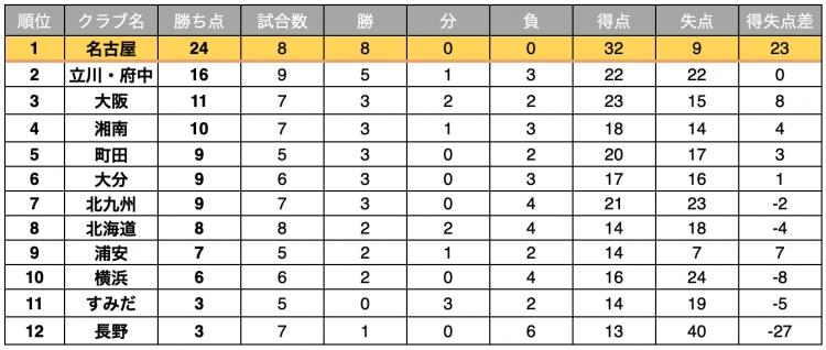 Fリーグ2020-2021 ディビジョン1 10月25日時点順位表
