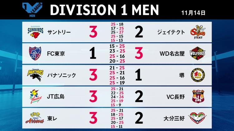 V1男子11/14の試合結果