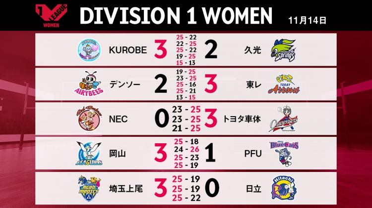 V1女子11/14の試合結果
