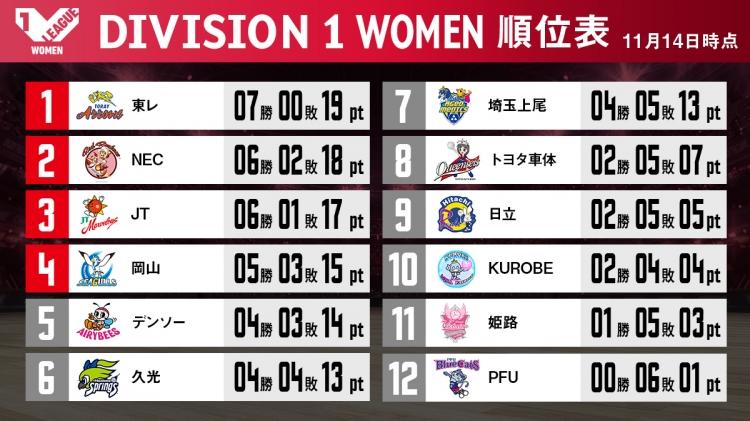 V1女子順位表(11/14終了時点)