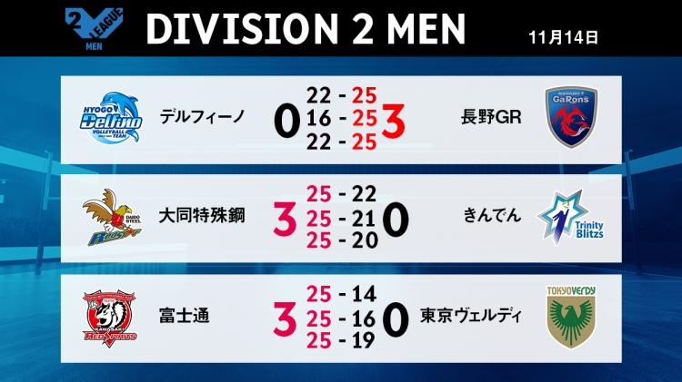 V2男子11/14の試合結果