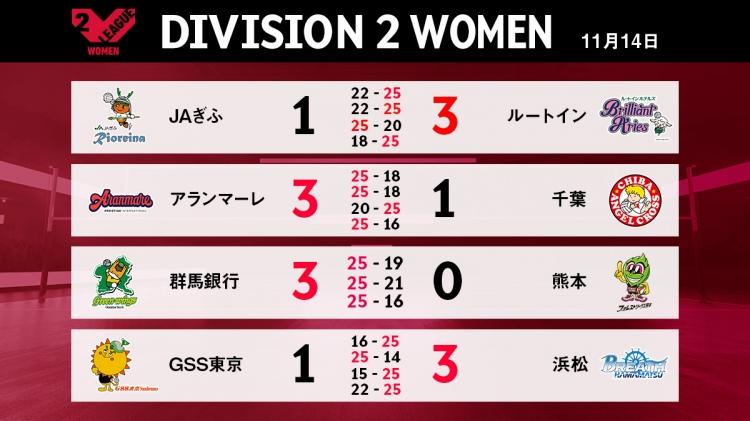 V2女子11/14の試合結果
