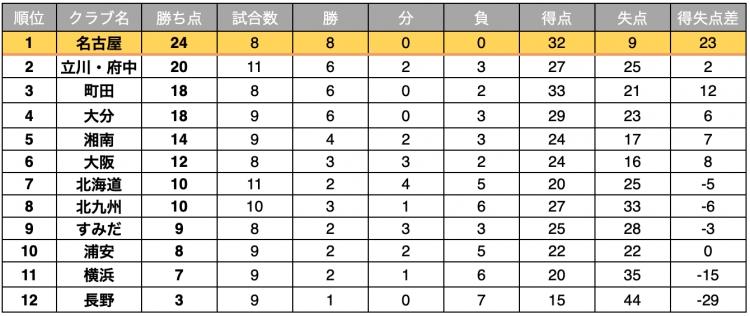 Fリーグ2020-2021 ディビジョン1 11月15日時点順位表