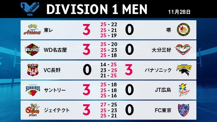 V1男子11/28の試合結果