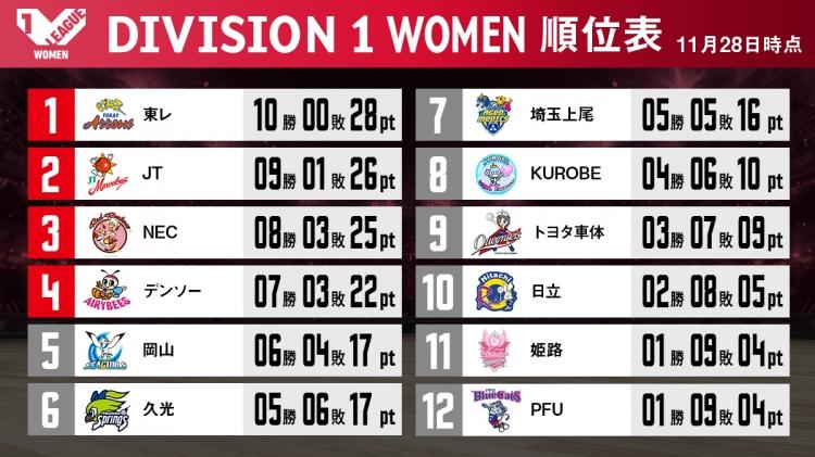 V1女子順位表(11/28終了時点)