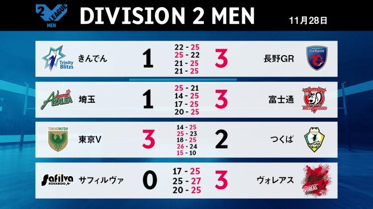V2男子11/28の試合結果