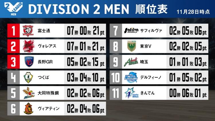 V2男子順位表(11/28終了時点)