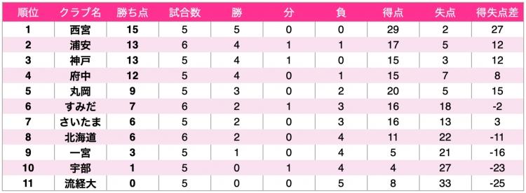日本女子フットサルリーグ2020-2021 第6節時点順位表