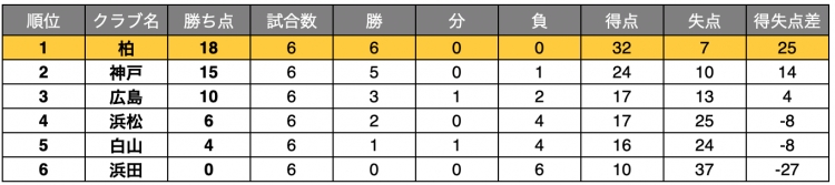 Fリーグ2020-2021 ディビジョン2の第6節時点順位表