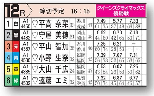 女子 2020 賞金 競艇 ランキング