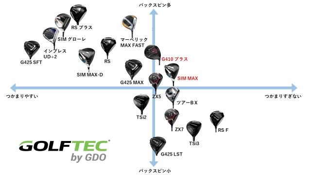 三田コーチ作成のマトリックス図。今回は「スリクソン ZX5」を中心として、スピン量とつかまり具合でマッピングした
