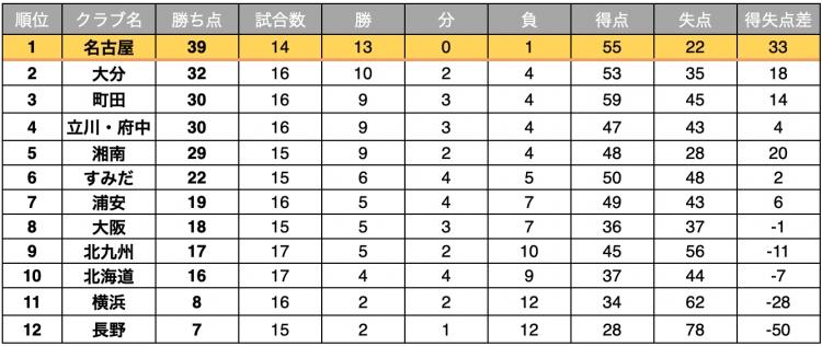 Fリーグ2020-2021 ディビジョン1 1月11日時点順位表