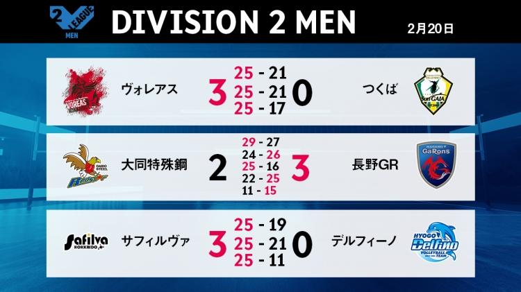 V2男子2/20の試合結果