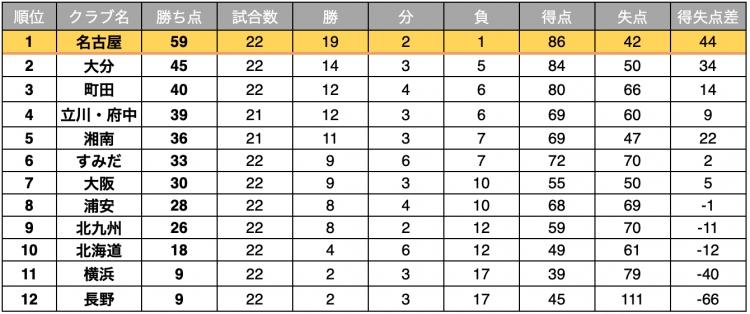 Fリーグ2020-2021 ディビジョン1 2月21日時点順位表
