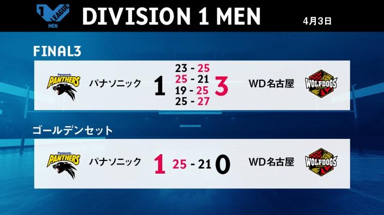 V1男子4/3の試合結果