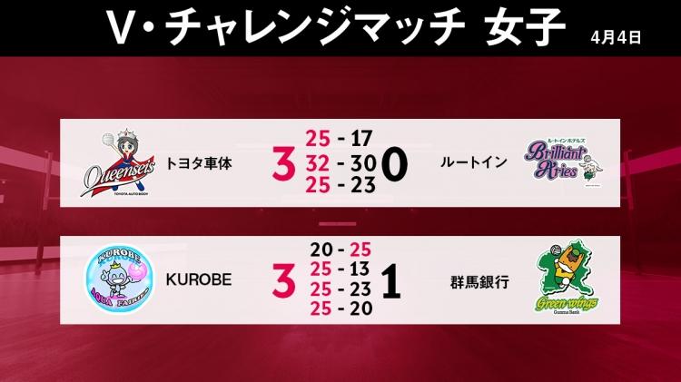 V・チャレンジマッチ4/4の試合結果