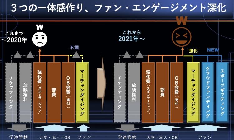 早稲田大学が進めているファン・エンゲージメントの計画