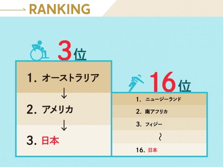 ラグビーファミリーの一員として戦う車いすラグビーはメダル候補の一角だ。右は7人制ラグビー男子日本代表の世界ランキング