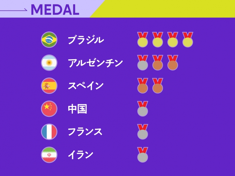 断トツ1位を走るブラジルの背中を追いかける、2位のアルゼンチン。中国もメダルを保持する。