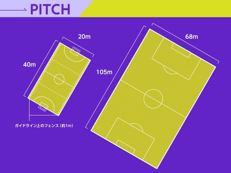5人制サッカー(左)と11人制サッカー(右)のピッチサイズ比較。5人制サッカーはフットサルとほぼ同じサイズのコートで行われる