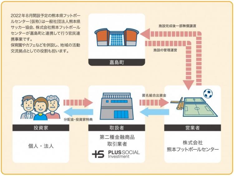 本プロジェクトのスキーム図