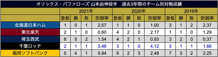 山本投手 過去3年間の球団別対戦成績