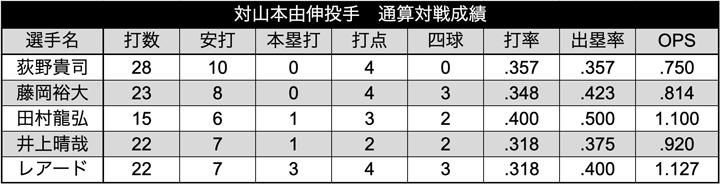 山本投手 選手別通算対戦成績