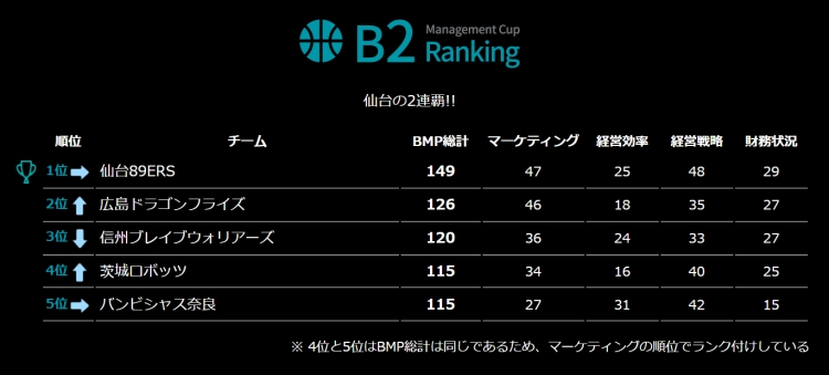 M Point 2020 B2ランキング 上位5クラブ